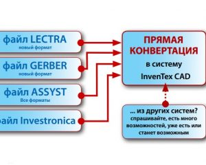 InvenTex CNV — Конвертеры импорта и экспорта для обмена данными с другими системами CAD